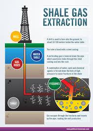 Boom del shale gas en EE.UU. haría bajar precio del carbón en Chile