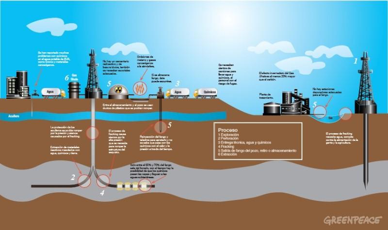 Máximo Pacheco anuncia que en 2015 comenzarán a llegar a Chile shale gas desde EE.UU.