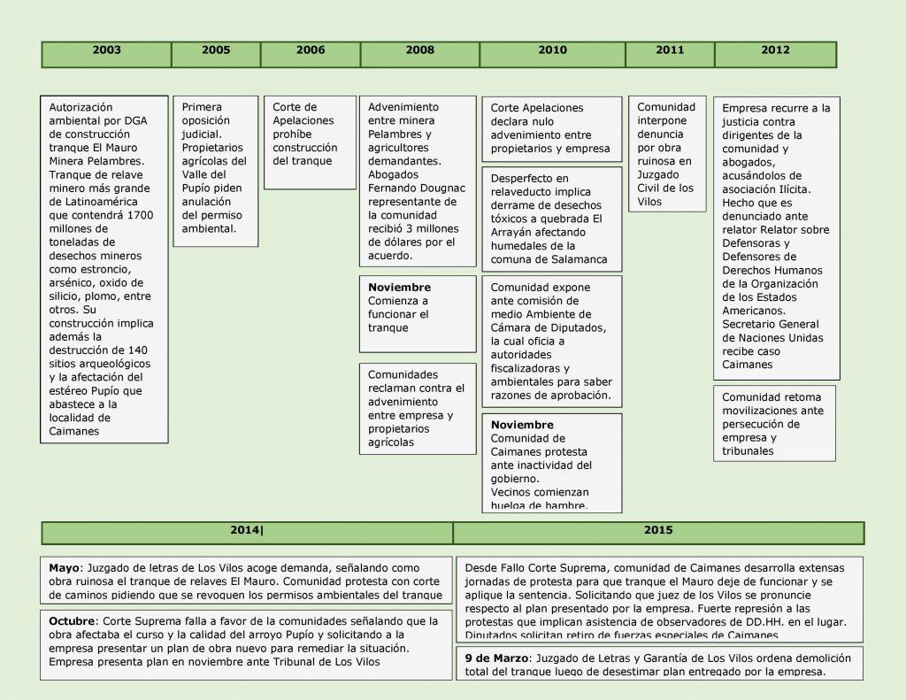 caimanes linea de tiempo-page-001 (1)