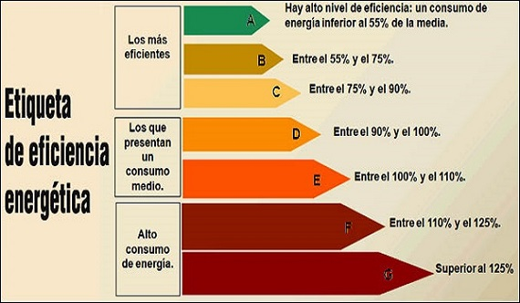 Alerta por falta de profesionales expertos en eficiencia energética
