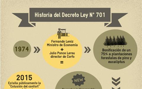 INFOGRAFÍA: La historia del Decreto Ley N° 701 de fomento forestal